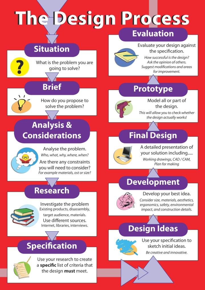 Design_Process-page-001