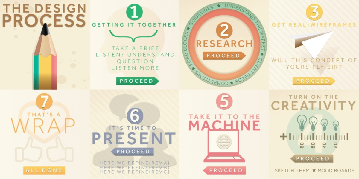 DT Resources: The Design Process Infographic