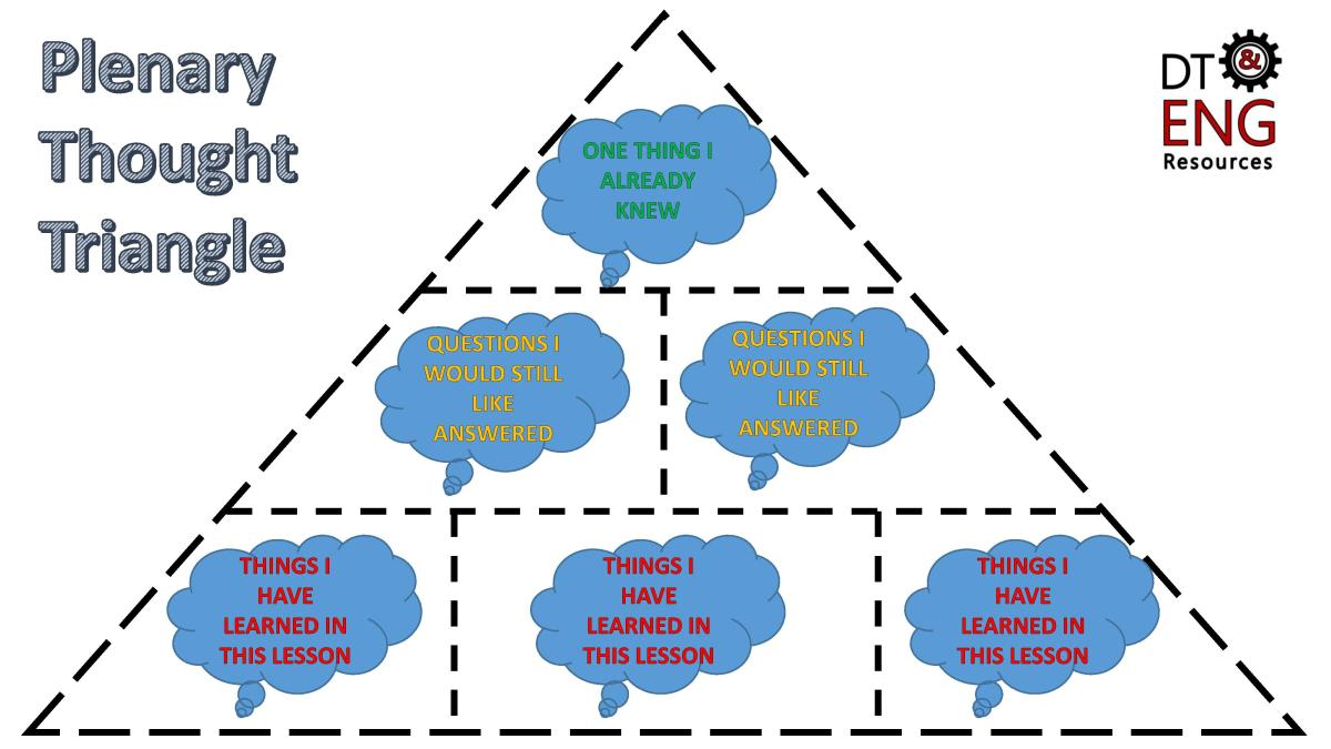 DT & Engineering Blog: Plenary Thought Triangle